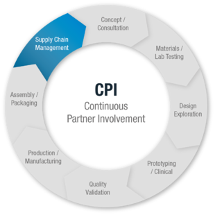 Supply Chain Management - Supply Chain Management